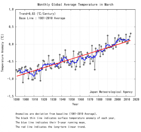 Graph based on data from the  Japanese Meteorological Association.