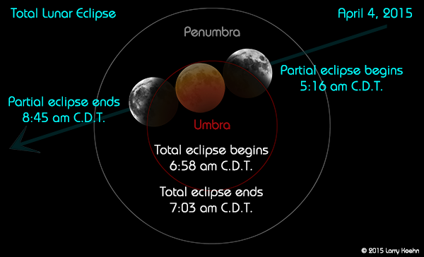 Eclipse times in Central Daylight Time.