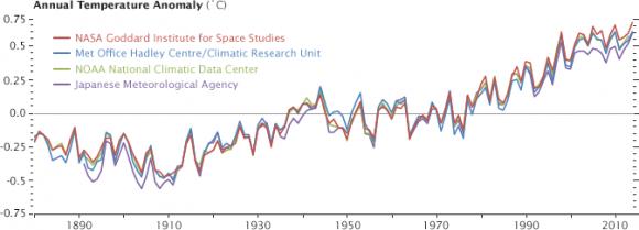 Graph via NASA GISS