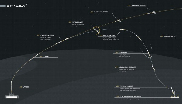 View larger. | Infographic from Space X shows how its Falcon 9 will attempt a first-ever successful soft landing at sea on the upcoming mission to ISS.  Image via SpaceX.