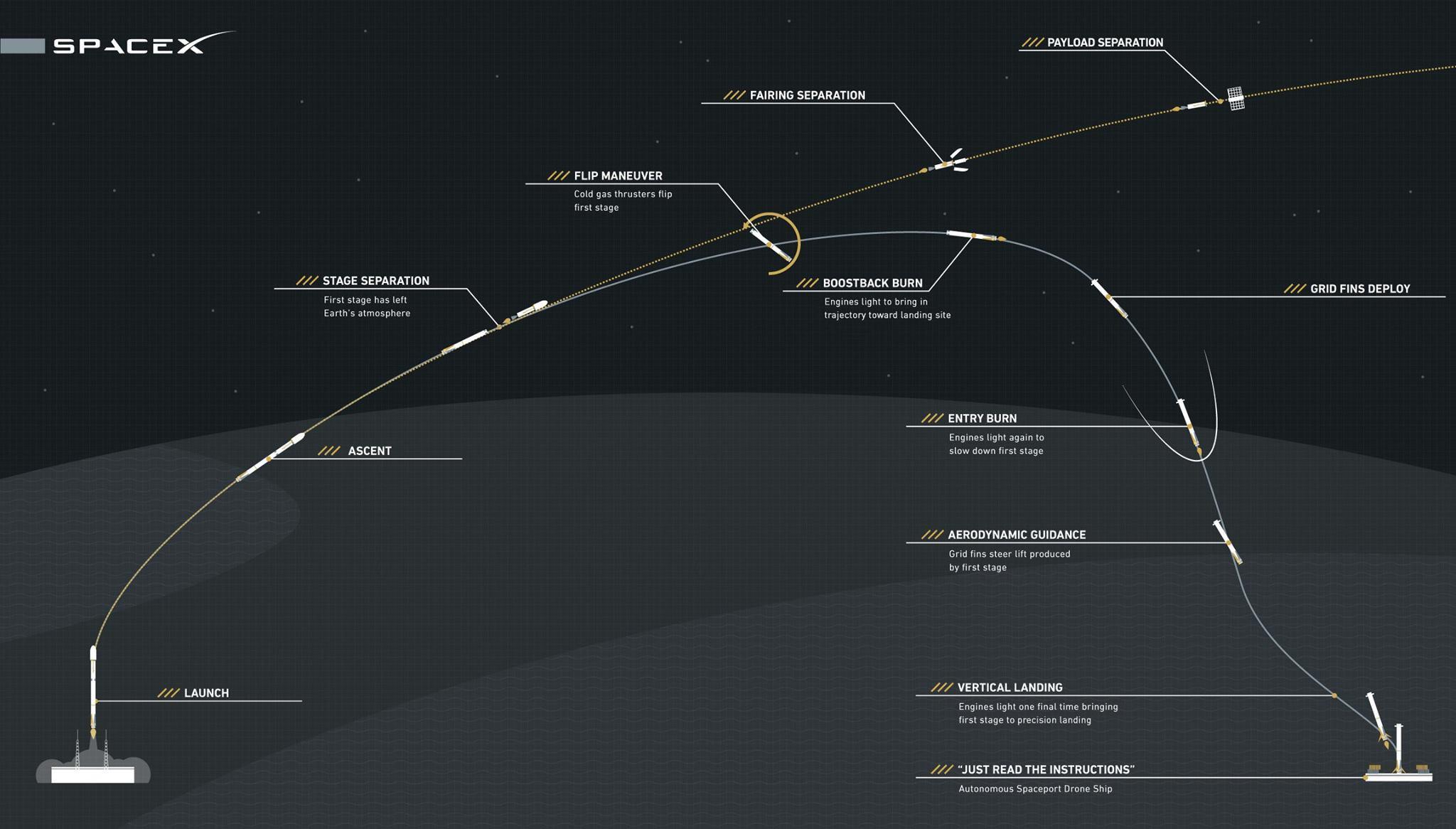 Liftoff! | Human World | Earth...