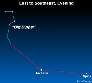 Chart showing how you can extend the handle of the Big Dipper to locate the stars Arcturus and Spica.