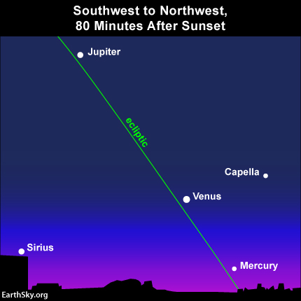May 2015 guide to the five visible planets | Astronomy ...