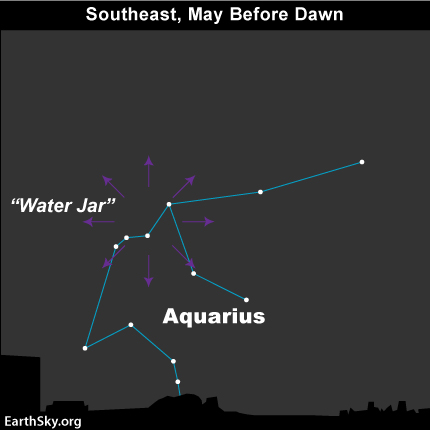 Star chart of constellation Aquarius with radial purple arrows and water jar labeled.