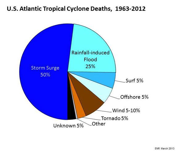 Image via NOAA.