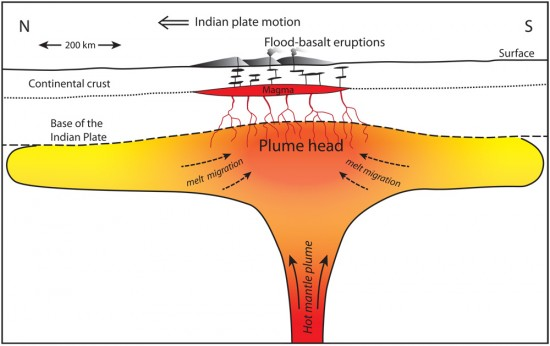 """Illustration of a hot mantle plume """"head"""" pancaked beneath the Indian Plate. The theory by Richards and his colleagues suggests that existing magma within this plume head was mobilized by strong seismic shaking from the Chicxulub asteroid impact, resulting in the largest of the Deccan Traps flood basalt eruptions.  Image via UC Berkeley"""