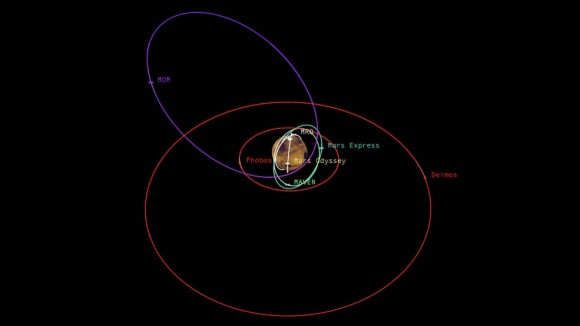 This graphic depicts the relative shapes and distances from Mars for five active orbiter missions plus the planet's two natural satellites. Image credit: NASA/JPL-Caltech