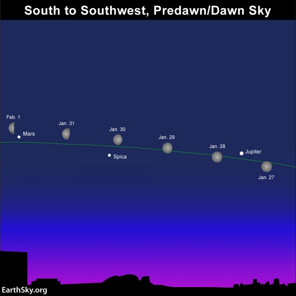 The moon is moving past Jupiter now ... soon it will move past Mars, then Saturn, then Venus, then Mercury.