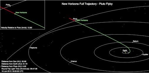 New-Horizons-Pluto-trajectory