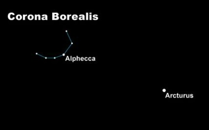 Diagram with semicircle of stars in upper left, and star Arcturus to lower right.