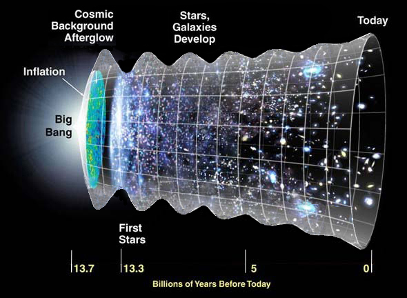 Is our universe ringing like a crystal glass?