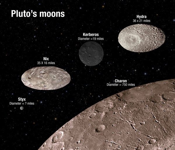 This illustration shows the scale and comparative brightness of Pluto's small satellites. The surface craters are for illustration only and do not represent real imaging data. Image credit: NASA/ESA/A. Feild (STScI)