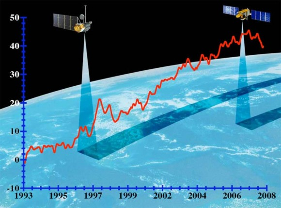 Global mean sea level as measured by satellite. Image credit: University of Colorado/NASA