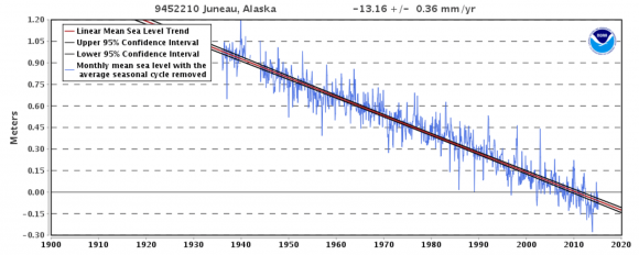 NOAA tide gage record for Juneau, Alaska, where local sea level is dropping relative to the land at 13.16 mm/year (4.3 feet/century) due to uplift of the coastline. Image credit: NOAA