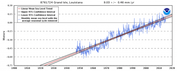 NOAA tide gauge data for Grand Isle, Louisiana (near New Orleans), where sea level is rising relative to the land at 9.03 mm/yr (36 inches/century) due to subsidence of the Mississippi delta area. Image credit: NOAA