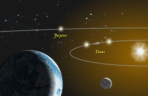 A Trio of Bright Planets and the Crescent Moon Line Up After Sunset Venus-jupiter-orbits-Jay-Ryan-Classical-Astronomy