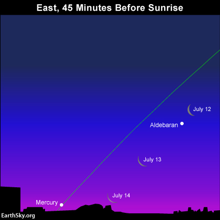 It shouldn't be too difficult to catch the waning crescent moon near the star Aldebaran, but it'll be quite the challenge to catch the shrinking lunar crescent with the planet Mercury. The green line depicts the ecliptic - the sun's annual path in front of the constellations of the Zodiac. Read more.