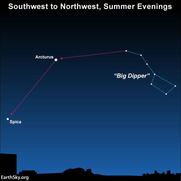 Chart of western sky showing Big Dipper and arrows pointing from it to Arcturus and Spica.