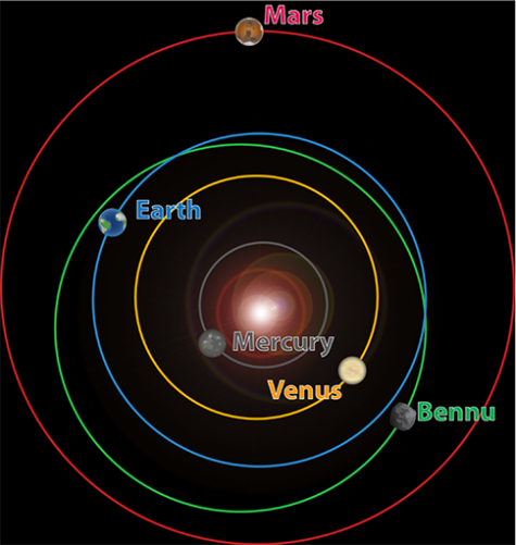 This graphic is via DSLauretta, who wrote a good post on how to get to Bennu and back.