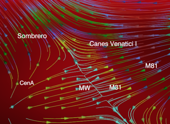 Current stream of galaxies