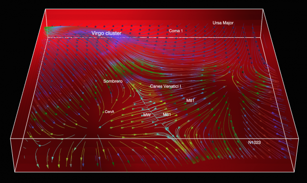 View larger. | The figure shows the current stream of galaxies - the flow along in the cosmic super-highway and on the bridge to Virgo, in the region around the Milky Way, Andromeda and Centaurus A.
