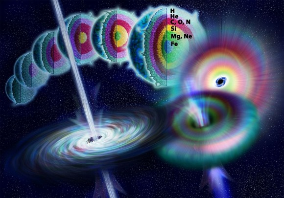 Artist's illustration showing the life of a massive star as nuclear fusion converts lighter elements into heavier ones. When fusion no longer generates enough pressure to counteract gravity, the star rapidly collapses to form a black hole. Theoretically, energy may be released during the collapse along the axis of rotation to form a gamma-ray burst.  Image via National Science Foundation.