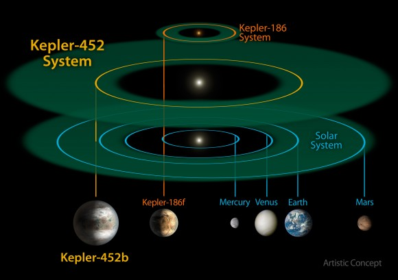 View larger. | This size and scale of the Kepler-452 system compared alongside the Kepler-186 system and the solar system. Kepler-186 is a miniature solar system that would fit entirely inside the orbit of Mercury. Image via NASA/JPL-CalTech/R. Hurt