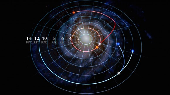 This image shows two pairs of stars (marked as red and blue) in which each pair started in the same orbit, and then one star in the pair changed orbits. The star marked as red has completed its move into a new orbit, while the star marked in blue is still moving.  Image credit: Dana Berry/SkyWorks Digital, Inc.; SDSS collaboration)
