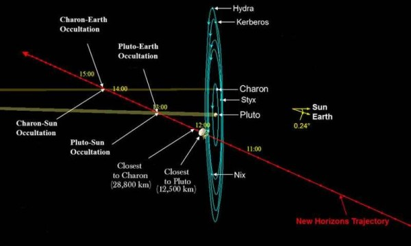 During its fleeting flyby, New Horizons will slice across the Pluto system, turning this way and that to photograph and gather data on everything it can. Crucial occultations are shown that will be used to determine the structure and composition of Pluto's (and possibly Charon's) atmosphere. Sunlight reflected from Charon will also faintly illuminate Pluto's backside. Credit: NASA with additions by the author