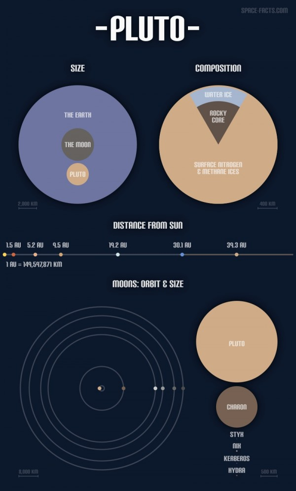 View larger or view at  space-facts.com | Infographic by Chris Jones.