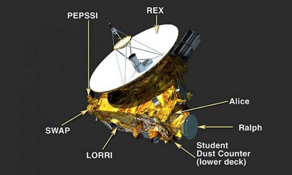 Instruments New Horizons will use to characterize Pluto are REX (atmospheric composition and temperature); PEPSSI (composition of plasma escaping Pluto's atmosphere); SWAP (solar wind studies); LORRI (close up camera for mapping, geological data); Star Dust Counter (student experiment measuring space dust during the voyage); Ralph (visible and IR imager/spectrometer for surface composition and thermal maps) and Alice (composition of atmosphere and search for atmosphere around Charon). Credit: NASA/Johns Hopkins University Applied Physics Laboratory/Southwest Research Institute