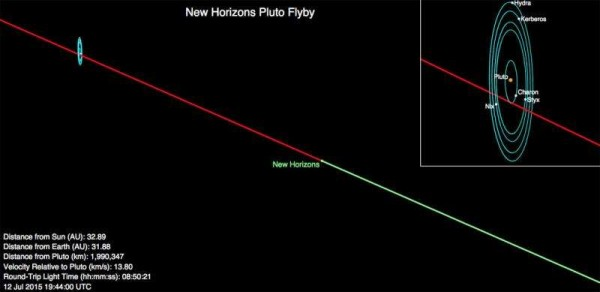 View larger. | This image shows New Horizons' current position (3 p.m. EDT July 12) along its planned Pluto flyby trajectory. The green segment of the line shows where New Horizons has traveled; the red indicates the spacecraft's future path. The Pluto system is tilted on end because the planet's axis is tipped 123° to the plane of its orbit. Credit: NASA/JHUAPL/SWRI