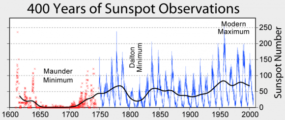 The Little Ice Age began before the Maunder minimum. Image credit: Hoyt & Schatten / wiki