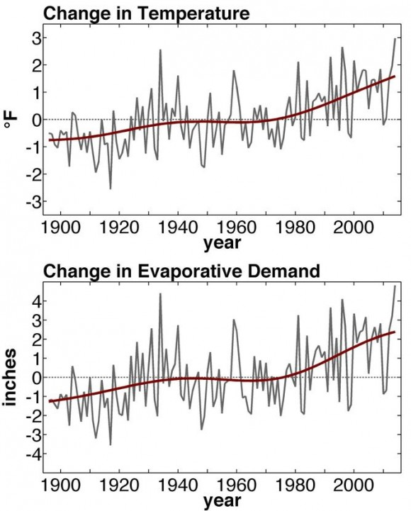 Change in California's annual temperature and atmospheric evaporative demand during 1896-2014. The grey lines are the observed annual records and the smooth dark red lines are the trends caused by global warming (averaged across the various global warming trends we considered). Values in these graphs indicate departures from the 1931-1990 mean conditions. Image credit: Park Williams