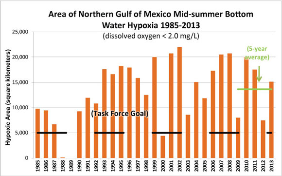 Image Credit: Size of the Gulf of Mexico dead zone from 1985 to 2013. Image Credit. N. Rabalais via NOAA.
