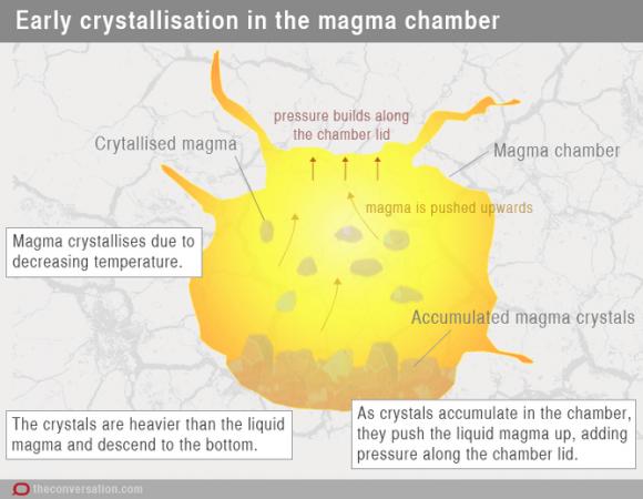 inside-magma-chamber-volcano-diagram