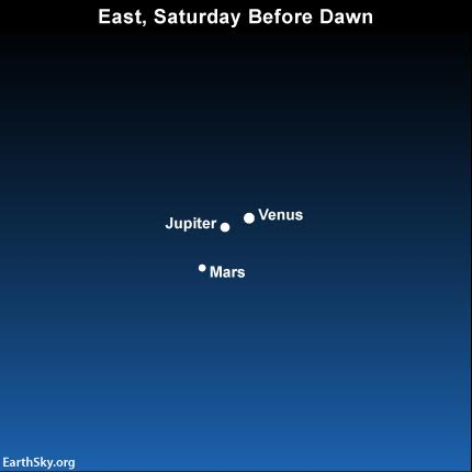 Get up early tomorrow (October 24) to see the planets Venus, Jupiter and Mars forming a planetary trio in the eastern predawn/dawn sky from now until around October 29. A grouping of three planets inside a circle having a 50 diameter is known as a planetary trio.