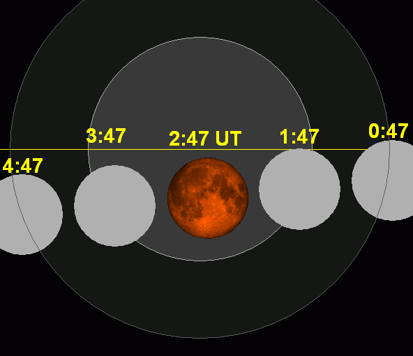 The moon moves from west to east across the Earth's shadow. The horizontal yellow line depicts the ecliptic - Earth's orbital plane projected onto the dome of sky. The greatest eclipse takes place on September 28, at 2:47 Universal Time (or for US time zones:  September 27 at 10:47 p.m. EDT, 9:47 p.m. CDT, 8:47 p.m. MDT or 7:47 p.m. PDT). Click for eclipse computer
