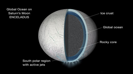 Illustration of the interior of Saturn's moon Enceladus showing a global liquid water ocean between its rocky core and icy crust. Thickness of layers shown here is not to scale. Image via NASA/JPL-Caltech