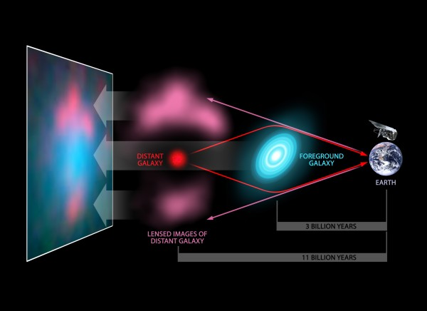 View larger. | Ignore the distances on this diagram (it's from a different source) and just notice how a gravitational lens works.  Image via Herschel ATLAS Gravitational Lenses.