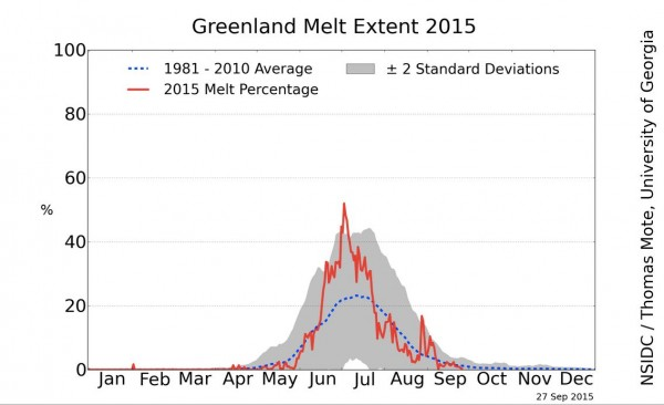 In 2015, ice melt extent in Greenland was above average.  Image via National Snow and Ice Data Center.