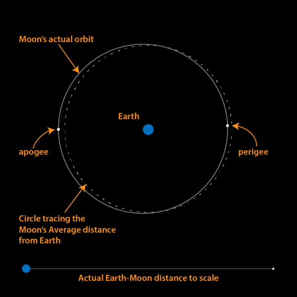 Dotted circle around Earth and line representing moon's orbit slightly offset from it.