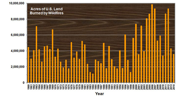 Annual amount of land burned by wildfires in the U.S. Image Credit: D. E. Conners, EarthSky.