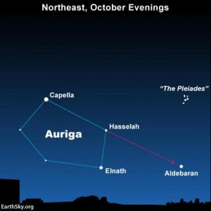 On nights when the moon isn't there to guide you eye to the star Aldebaran, you can always use the constellation Auriga and its brightest star to star-hop to Aldebaran at northerly latitudes.