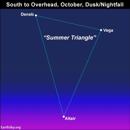 The Summer Triangle appears high in the south to overhead as seen from mid-northern latitudes on October evenings.