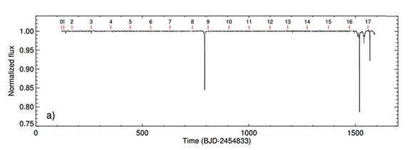 The transit data for KIC 8462852.  Notice the obvious dips in the light - what astronomers call 'transit features' - at D800 and D1500.  Image via Boyajian et al.