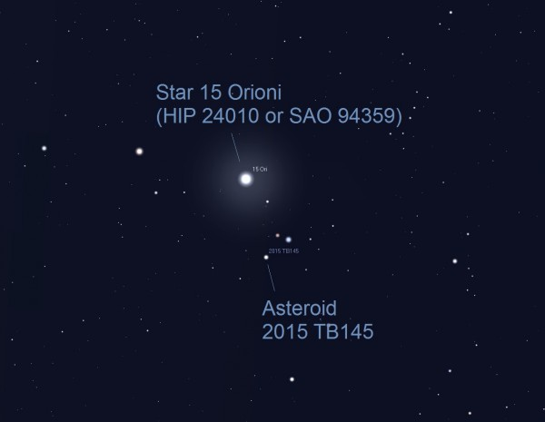 Asteroid position at 3:35 ET (0735 UTC). Point to 15 Orionis (HIP 24010 or SAO 94359) a naked-eye star with a magnitude of 4.8 in Orion. At 3:35 a.m. ET on October 31 (Saturday morning), the space rock passes close to this star. The asteroid will appear as a slowly moving 'star' passing very close to this star. By this time the asteroid should appear to move faster because it will be closer to Earth than earlier on the night of October 30. This illustration shows a half degree field of view (about the size of a full moon). Alternatively, you can point your telescope to these coordinates: RA 05h 09m 42.0s / DEC +15º 35' 49.8