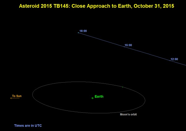 View larger. | This graphic depicts the orbit of asteroid 2015 TB145. Image via NASA/JPL-Caltech.