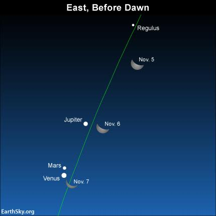 Watch for the moon to pass near these morning planets later this week!