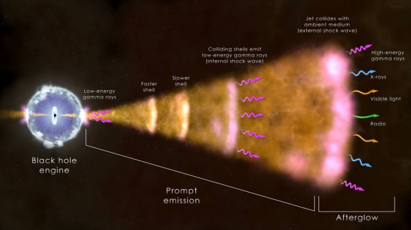 This illustration shows the ingredients of the most common type of gamma-ray burst. The core of a massive star (left) has collapsed, forming a black hole that sends a jet moving through the collapsing star and out into space at near the speed of light. Radiation across the spectrum arises from hot ionized gas in the vicinity of the newborn black hole, collisions among shells of fast-moving gas within the jet, and from the leading edge of the jet as it sweeps up and interacts with its surroundings. Image via NASA's Goddard Space Flight Center